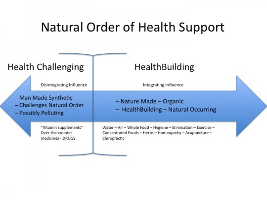 Natural Order of Health Support graph